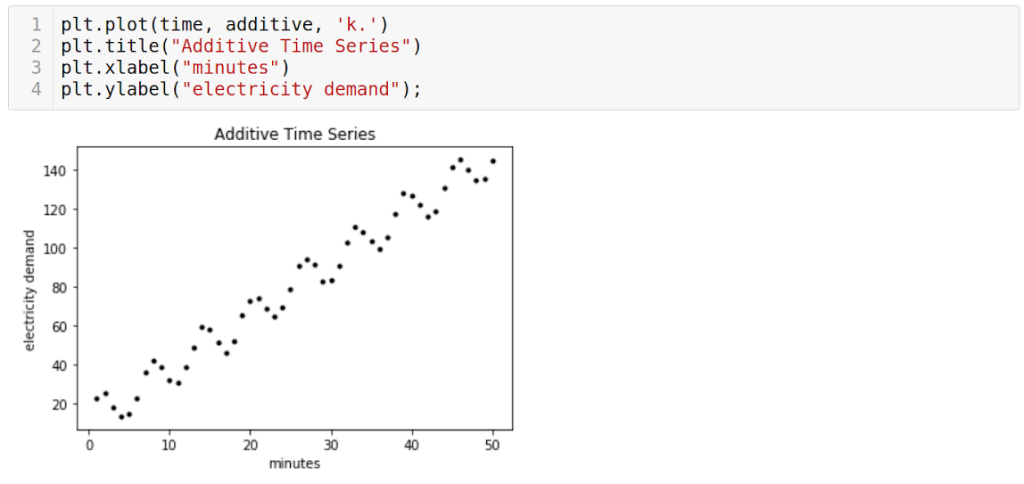 Time series forcasting plot additive