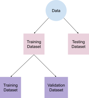 Validation dataset
