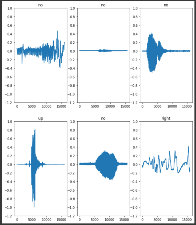 Waveforms from the Dataset Keras