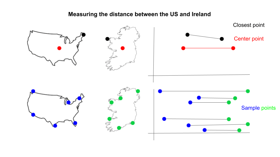 countries_distance