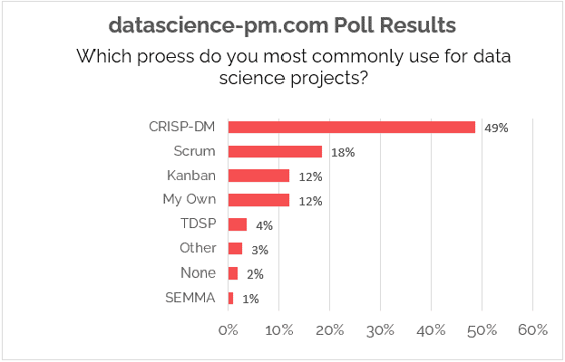 datascience pm poll