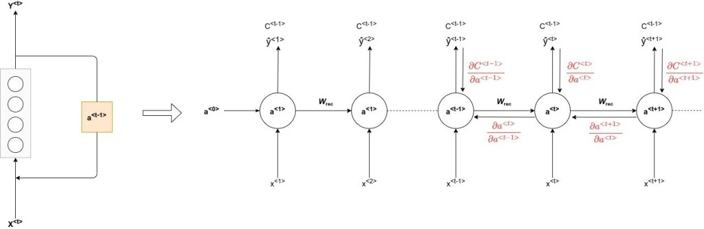 deep recurrent networks