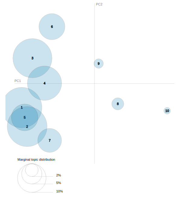 pyLDAvis visualization