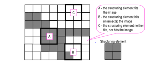 square structuring