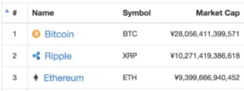 仮想通貨時価総額ランキング上位3通貨