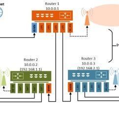 2 router wiring diagram [ 1405 x 669 Pixel ]