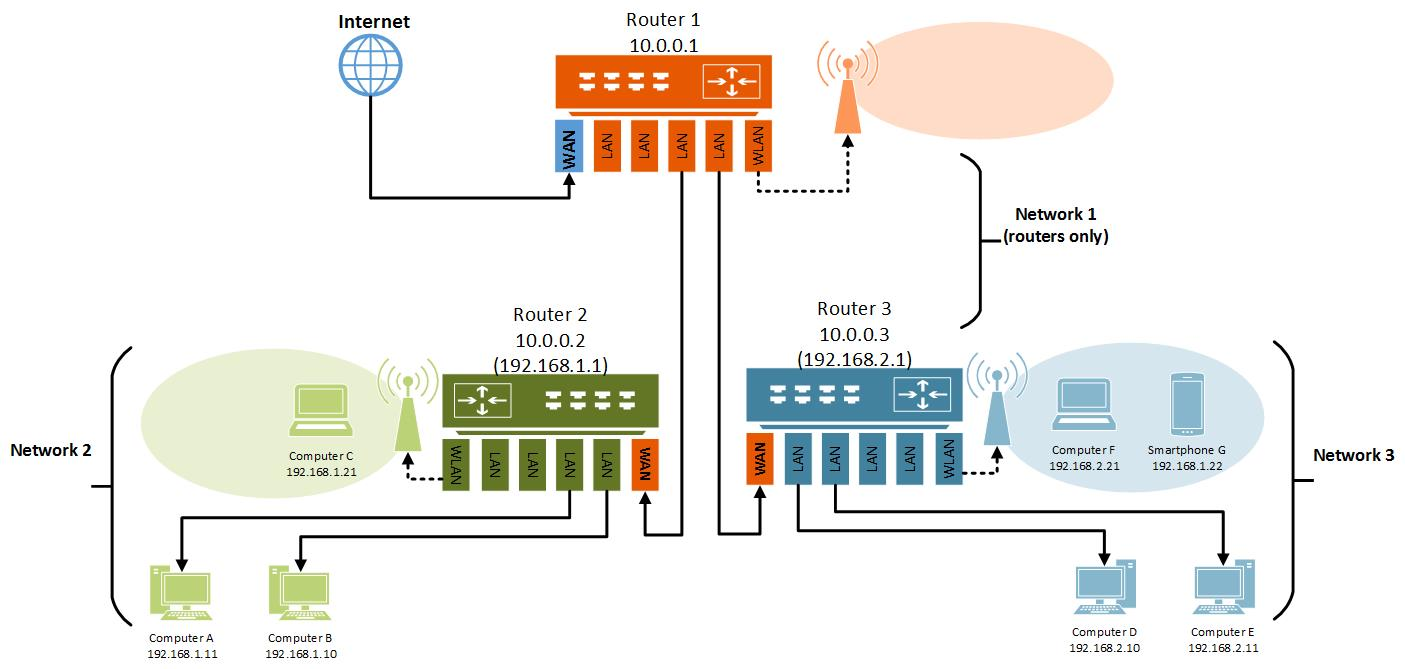 hight resolution of 2 router wiring diagram
