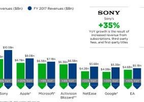 As Maiores Empresas de Games do mundo, segundo vendas de jogos