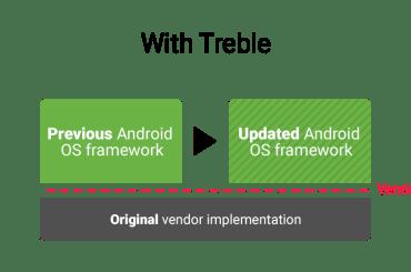 project treble google