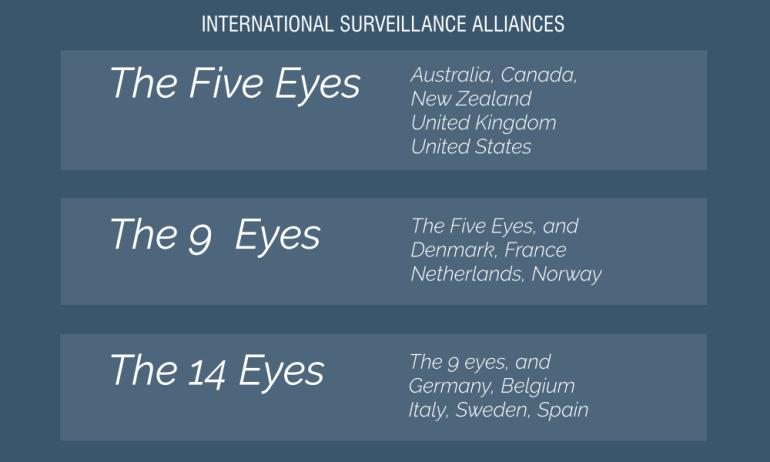 International Surveillance Alliances