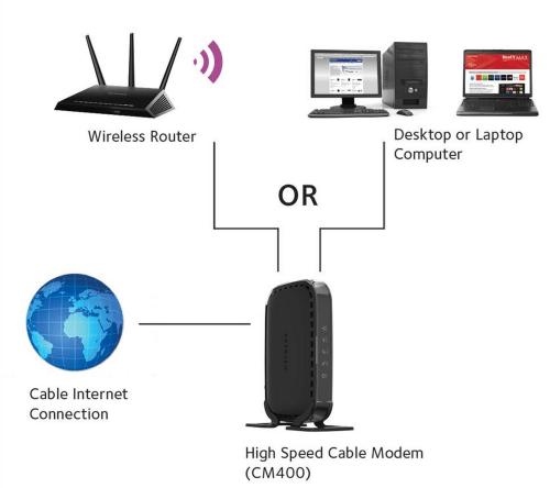 small resolution of netgear cm400 1aznas docsis 3 0 cable modem