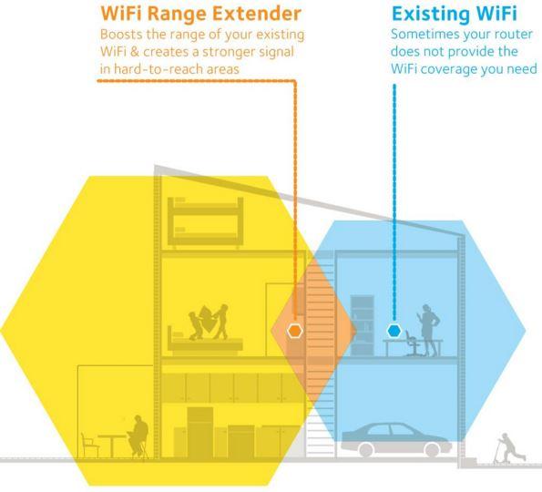 wireless extender diagram kohler voltage regulator wiring netgear ex6400 ac1900 wifi range review