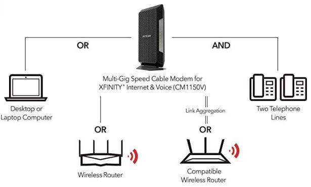 moca adapter cable modem wiring diagram xfinity cable modem wiring diagram comcast cable modem setup diagram   comprandofacil.co #5