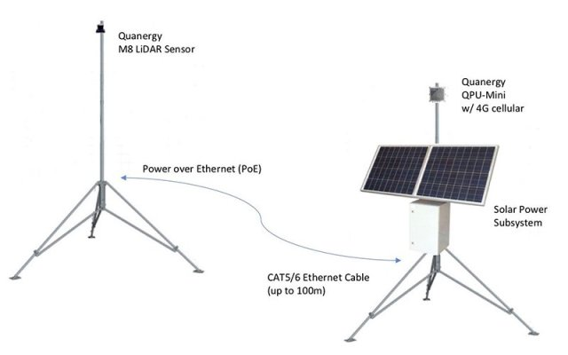 This is a diagram of how the solar-powered LIDAR sensors would work in tandem with one another via ethernet, ideally lined along parts of the border near ports of entry. (Photo courtesy of Quanergy Systems, Inc.)