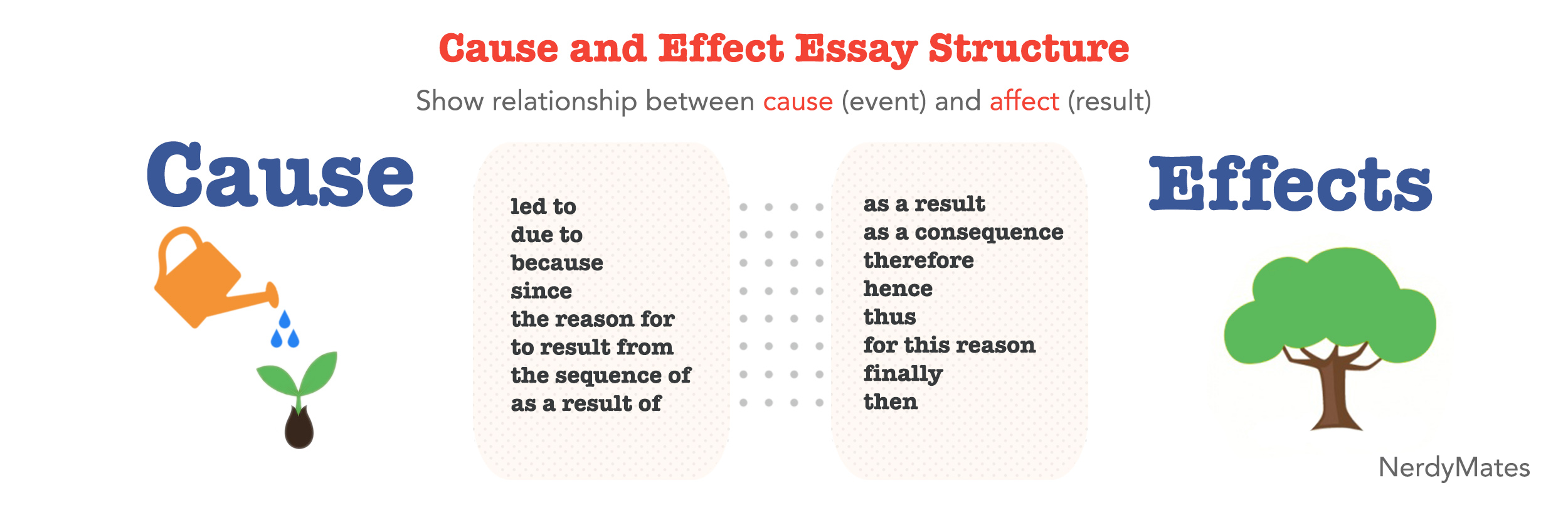 How to Write a Cause and Effect Essay Effective Tips and Examples