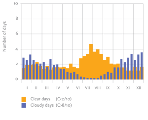 Sunny days graph