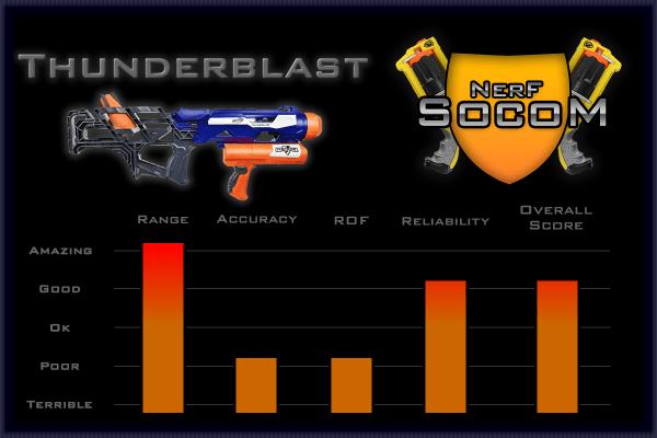 Thunderblast