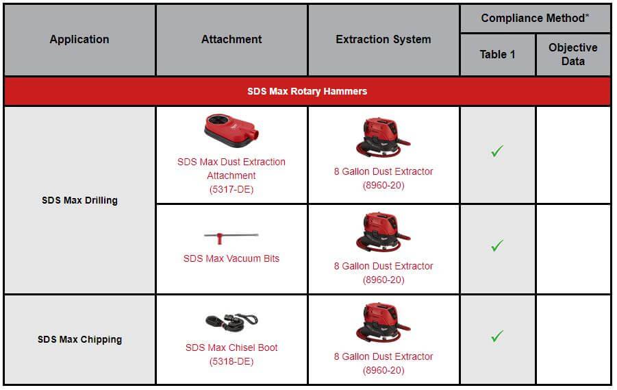 Milwaukee SDS Max Dust Silica Compliant Chart