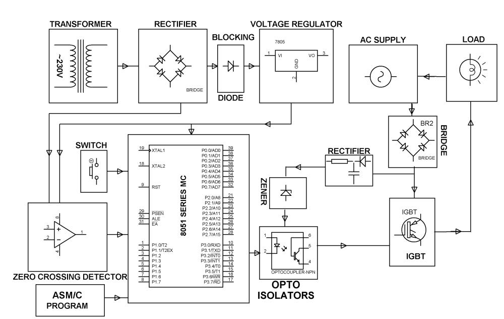 medium resolution of block diagram block