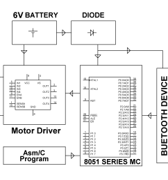 block diagram lnt7yk hardware requirements 8051 series microcontroller  [ 2653 x 1822 Pixel ]