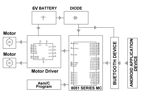 small resolution of block diagram lnt7yk hardware requirements 8051 series microcontroller
