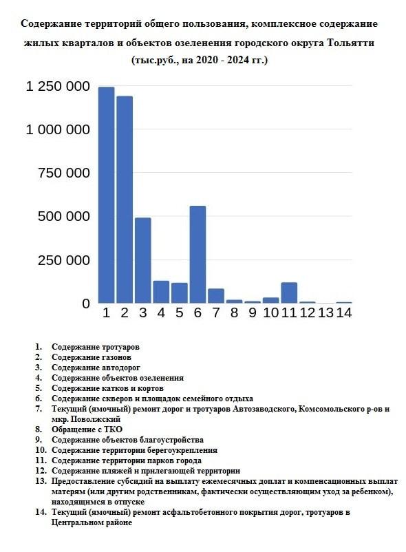 «Тольятти  - чистый город»: на что больше всего потратят бюджетных денег
