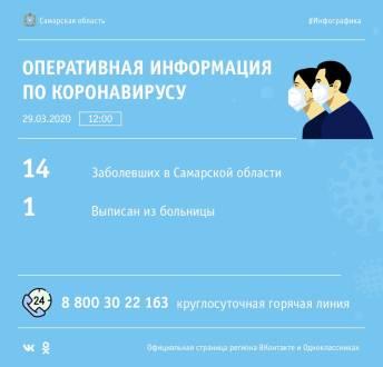 В Самарской области не выявлено новых заболевших коронавирусом