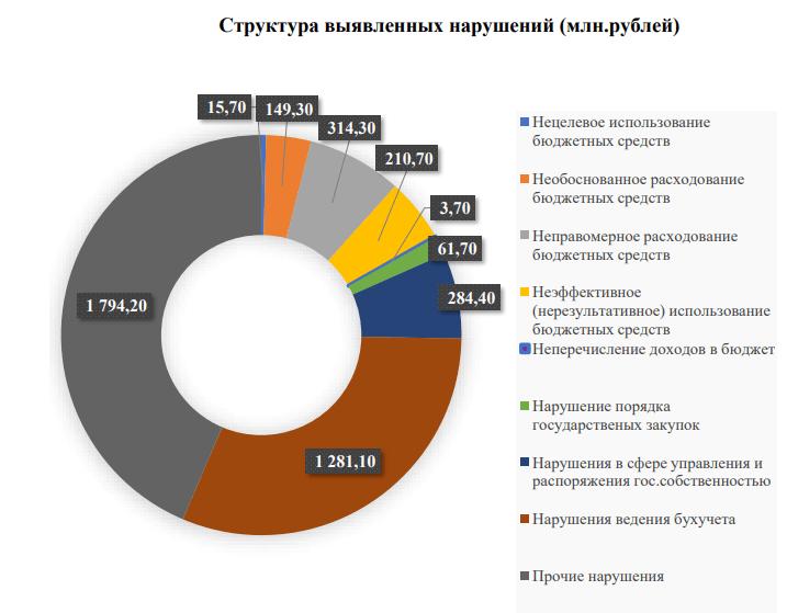 Счетная палата Самарской области отчиталась о выявленных нарушениях