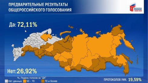 Более 70% жителей Самарской области поддержали поправки в Конституцию РФ