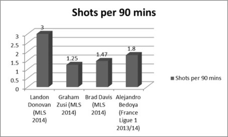 Despite the lack of goals, Donovan ranks 11th in MLS among midfielders in shots per 90 minutes.