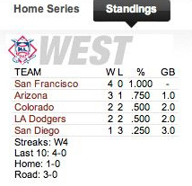 giants standings