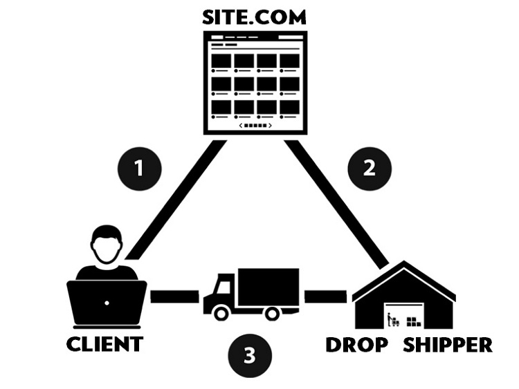 What Is Dropshipping And How Does It Work In Practice?