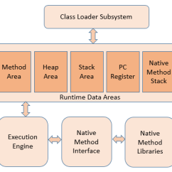 Jvm Architecture Diagram Chevy 350 Wiring To Distributor What Is Java Virtual Machine