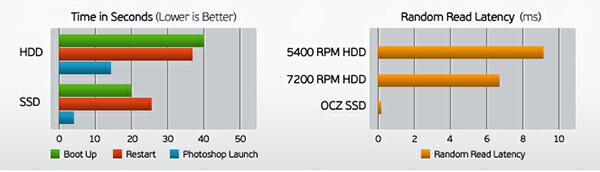 如何快速將Windows作業系統從HDD轉移/遷移至SSD? - 銳力電子實驗室