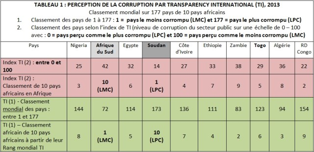 Source : Transparency International (2013). Corruption Perception 2013 Brochure. TI : Berlin. Accédé le 7 février 2014, voir : http://www.transparency.org/cpi2013/results#myAnchor1