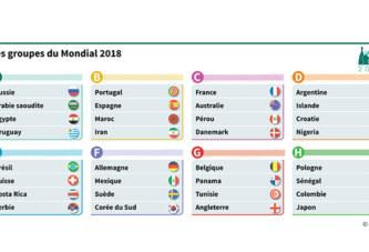 Mondial 2018 : découvrez le tirage au sort complet