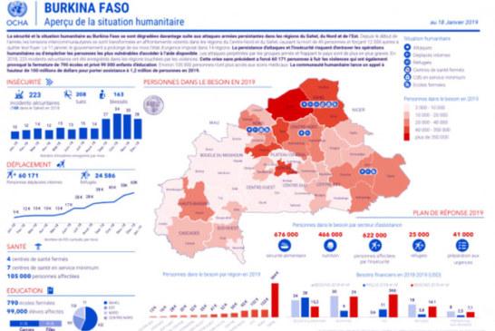 Burkina Faso : Aperçu de la situation humanitaire (au 18 janvier 2018)
