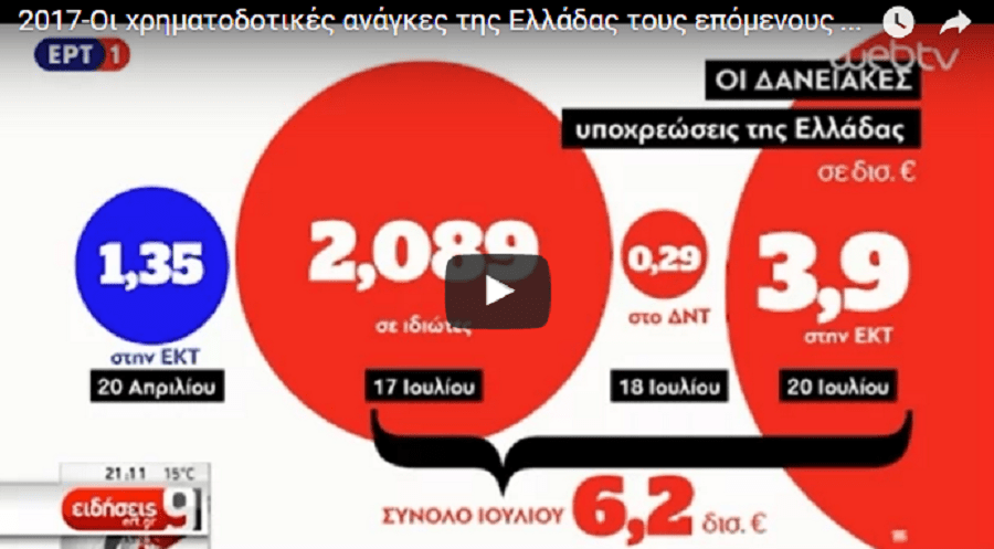ΑΥΤΕΣ είναι οι χρηματοδοτικές ανάγκες της Ελλάδας το 2017 (βίντεο)