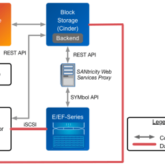 Server Logical Topology Diagram 1998 Mitsubishi Eclipse Radio Wiring Netapp Driver For E Series With Iscsi Openstack