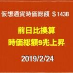 【オントロジー30%弱上昇】2019/2/24仮想通貨時価総額15兆8000億