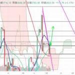 【仮想通貨 ビットコイン】ダブルボトムから上昇!チャート分析3.5