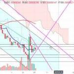 【仮想通貨 リップル】なかなか上昇しきれない。。。チャート分析3.2
