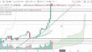 【仮想通貨 ビットコイン(BTC)】明日からも暴騰なるか?!チャート分析5.12(Bitcoin)
