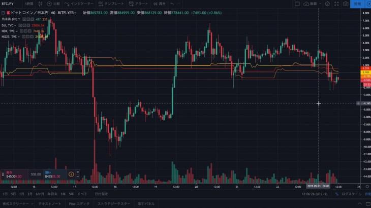 仮想通貨:ビットコイン含む市場全体で下落。 プチバブルへの一服感から更に下がる予感。【暗号資産】