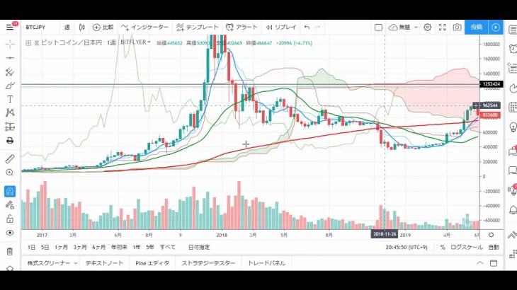 【仮想通貨 ビットコイン(BTC)】上昇継続中!次のレジスタンスされる価格は?!チャート分析6.25(Bitcoin)