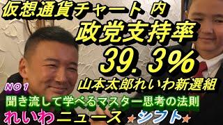 仮想通貨チャート内 政党支持率39.3%れいわ新選組1月13日