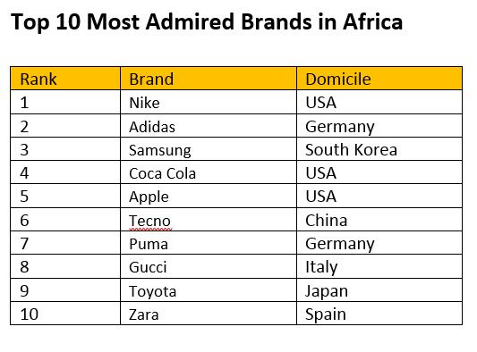 Most Admired Brands in Africa story