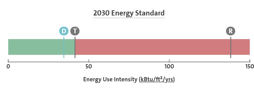 2030 Challenge Analysis