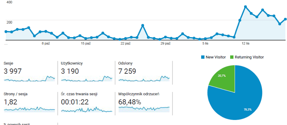 Results of SEO in Google Analytics