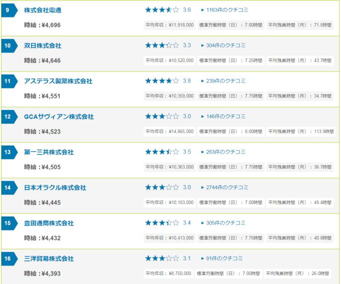 jikyu_rankingu2